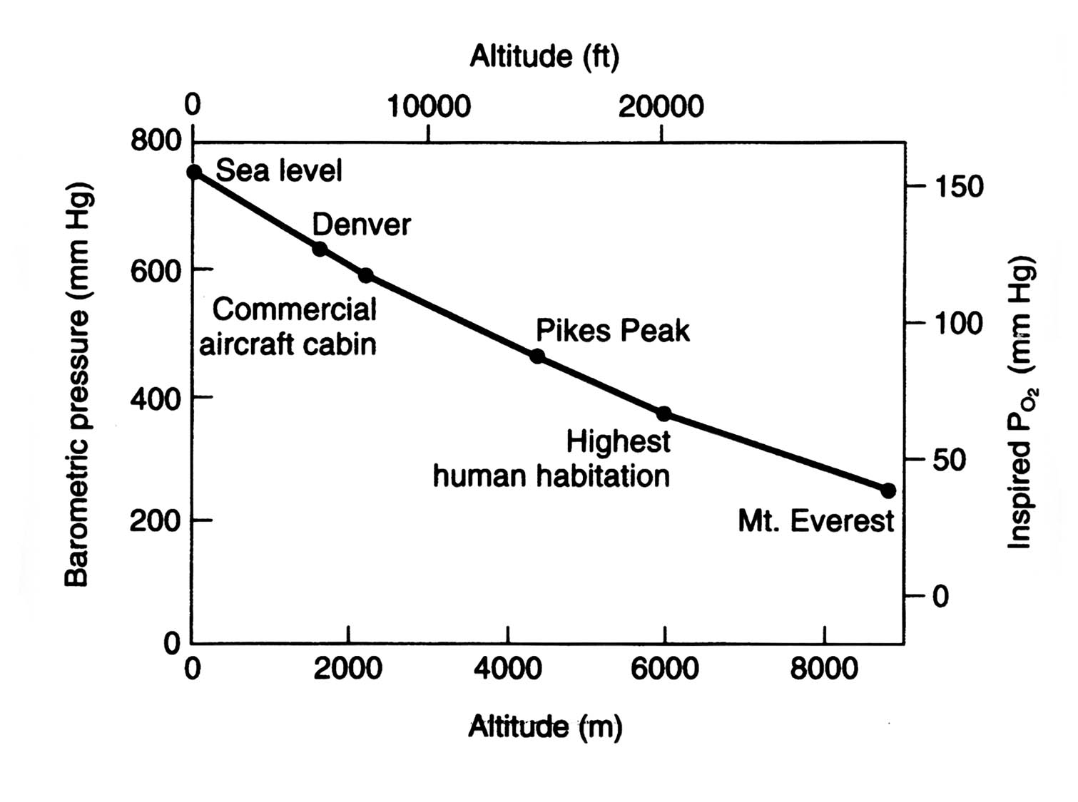 Atmospheric pressure versus altitude table - Atmospheric pressure conversion table ...